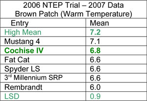 Cochise IV Brown Patch Data